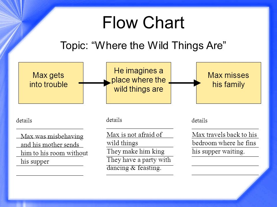 Flow Chart Topic: Where the Wild Things Are details Max gets into trouble He imagines a place where the wild things are Max misses his family Max was