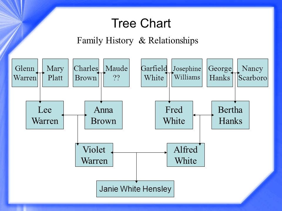 Tree Chart Family History & Relationships Janie White Hensley Violet Warren Alfred White Lee Warren Anna Brown Fred White Bertha Hanks George Hanks Na