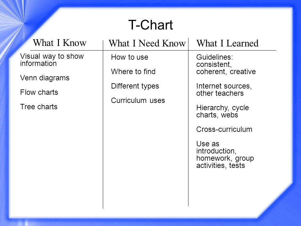 T-Chart What I Know What I Need KnowWhat I Learned Visual way to show information Venn diagrams Flow charts Tree charts How to use Where to find Diffe