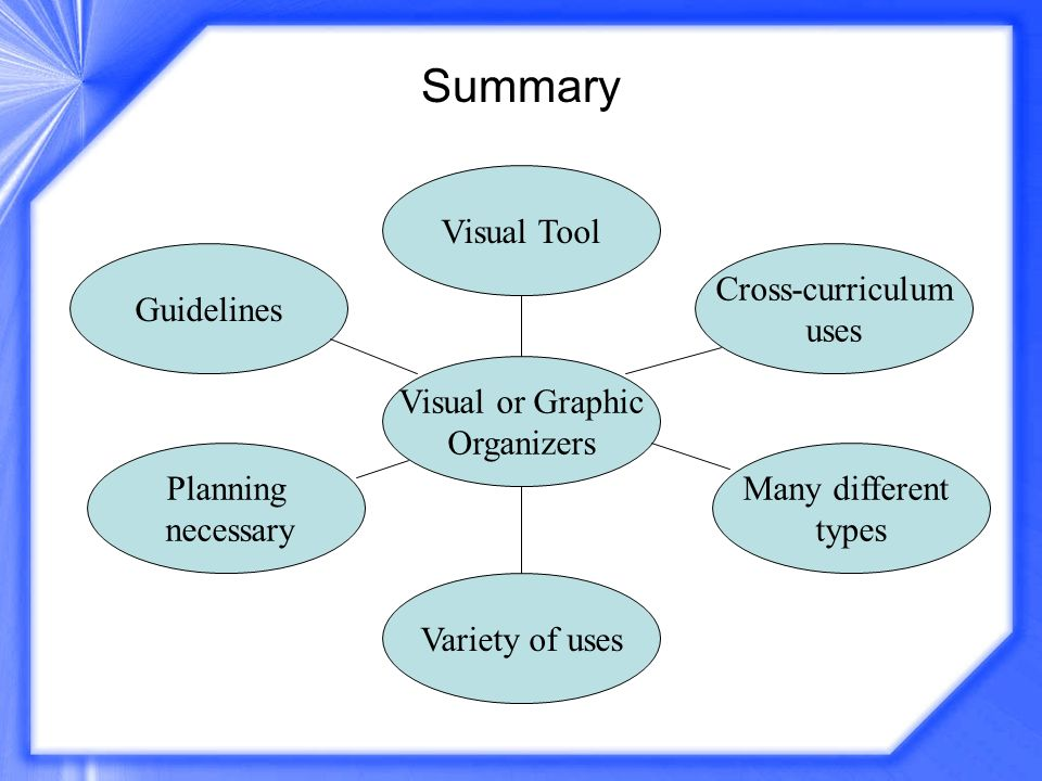Visual or Graphic Organizers Guidelines Visual Tool Cross-curriculum uses Planning necessary Variety of uses Many different types Summary