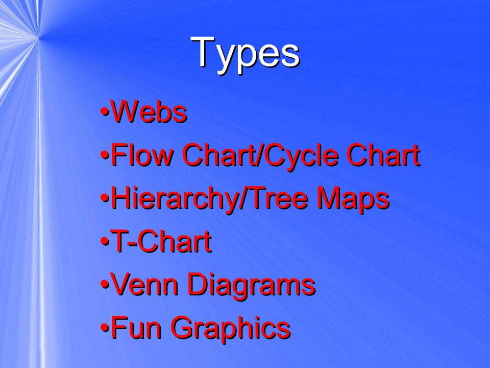 Types Webs Flow Chart/Cycle Chart Hierarchy/Tree Maps T-Chart Venn Diagrams Fun Graphics Webs Flow Chart/Cycle Chart Hierarchy/Tree Maps T-Chart Venn
