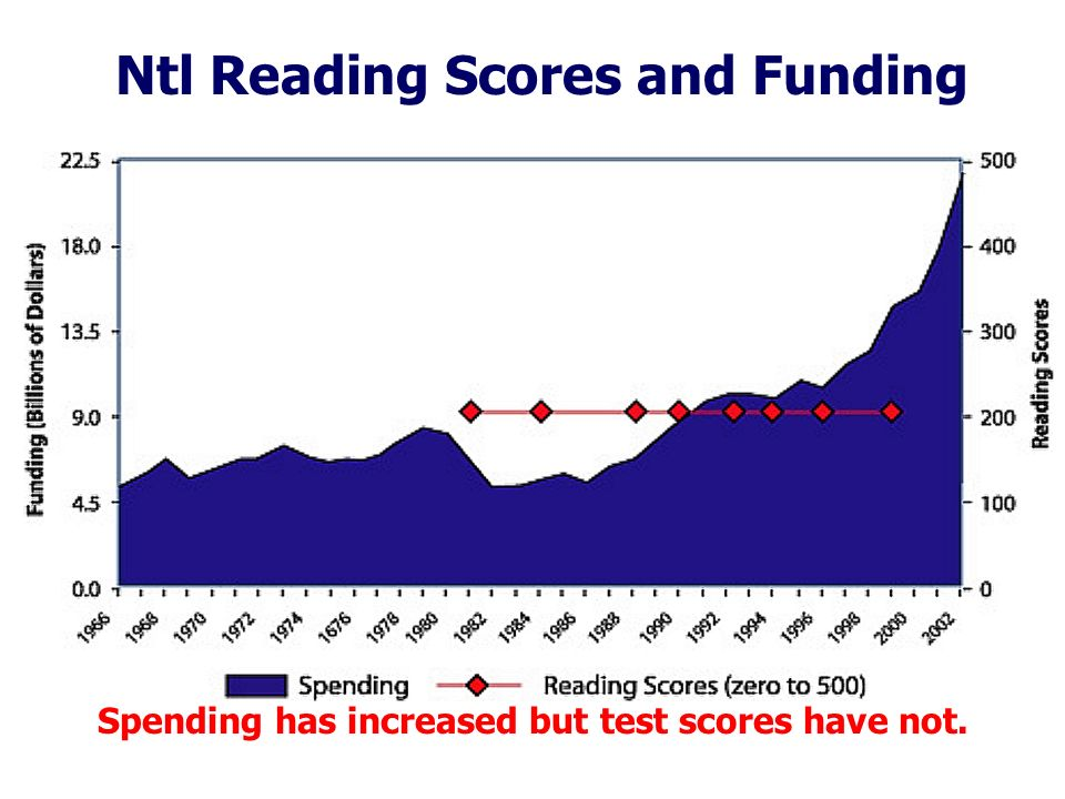 Ntl Reading Scores and Funding Spending has increased but test scores have not.