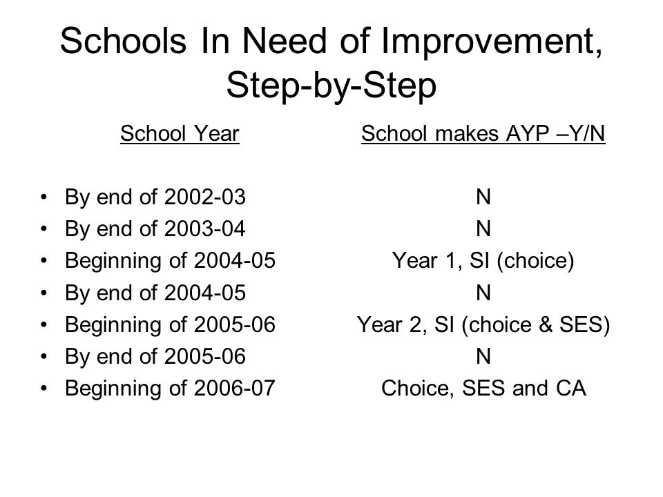 Schools In Need of Improvement, Step-by-Step School Year By end of 2002-03 By end of 2003-04 Beginning of 2004-05 By end of 2004-05 Beginning of 2005-