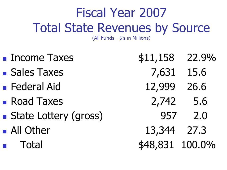 Fiscal Year 2007 Total State Revenues by Source (All Funds - $s in Millions) Income Taxes$11,158 22.9% Sales Taxes 7,631 15.6 Federal Aid 12,999 26.6