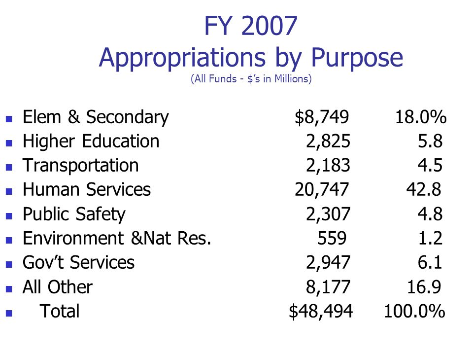FY 2007 Appropriations by Purpose (All Funds - $s in Millions) Elem & Secondary $8,749 18.0% Higher Education 2,825 5.8 Transportation 2,183 4.5 Human