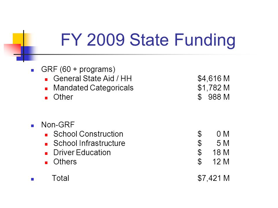 FY 2009 State Funding GRF (60 + programs) General State Aid / HH$4,616 M Mandated Categoricals$1,782 M Other $ 988 M Non-GRF School Construction$ 0 M