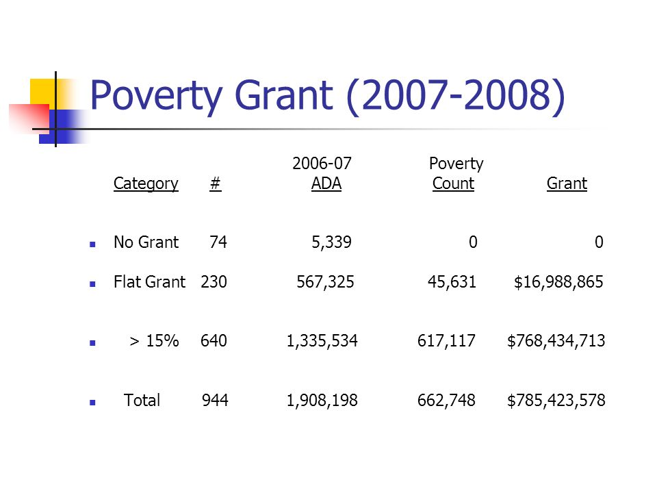 Poverty Grant (2007-2008) 2006-07 Poverty Category # ADA Count Grant No Grant 74 5,339 0 0 Flat Grant 230 567,325 45,631 $16,988,865 > 15% 640 1,335,5