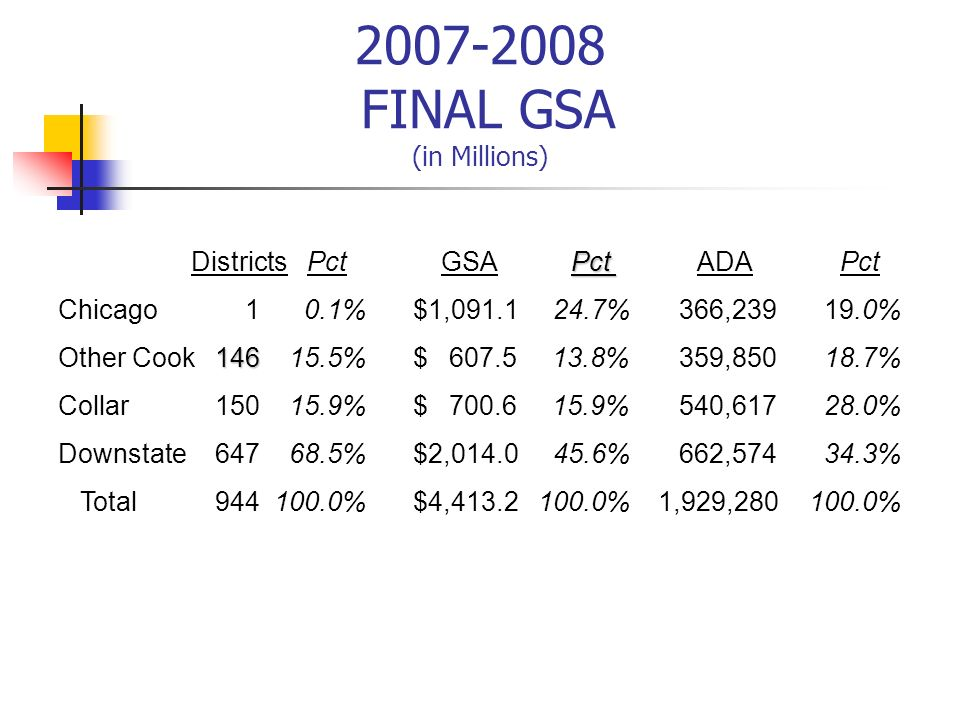 2007-2008 FINAL GSA (in Millions) Pct Districts Pct GSA Pct ADA Pct Chicago 1 0.1% $1,091.1 24.7% 366,239 19.0% 146 Other Cook146 15.5% $ 607.5 13.8%