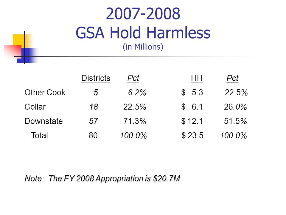 2007-2008 GSA Hold Harmless (in Millions) Pct Districts Pct HH Pct 5 Other Cook 5 6.2% $ 5.3 22.5% 18 Collar 18 22.5% $ 6.1 26.0% 57 Downstate 57 71.3
