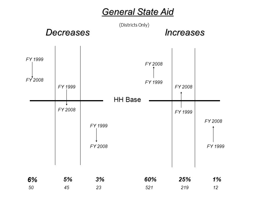 FY 1999 FY 2008 FY 1999 FY 2008 FY 1999 FY 2008 FY 1999 FY 2008 FY 1999 FY 2008 DecreasesIncreases 6%5%3%60%25%1% General State Aid HH Base 5045235212