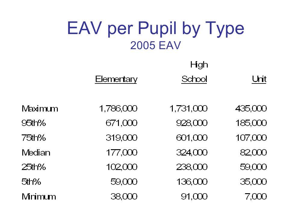 EAV per Pupil by Type 2005 EAV