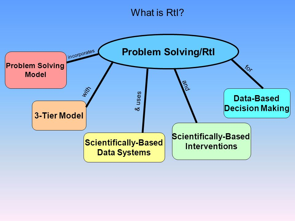 Problem Solving/RtI Problem Solving Model incorporates 3-Tier Model with Scientifically-Based Data Systems & uses Scientifically-Based Interventions a