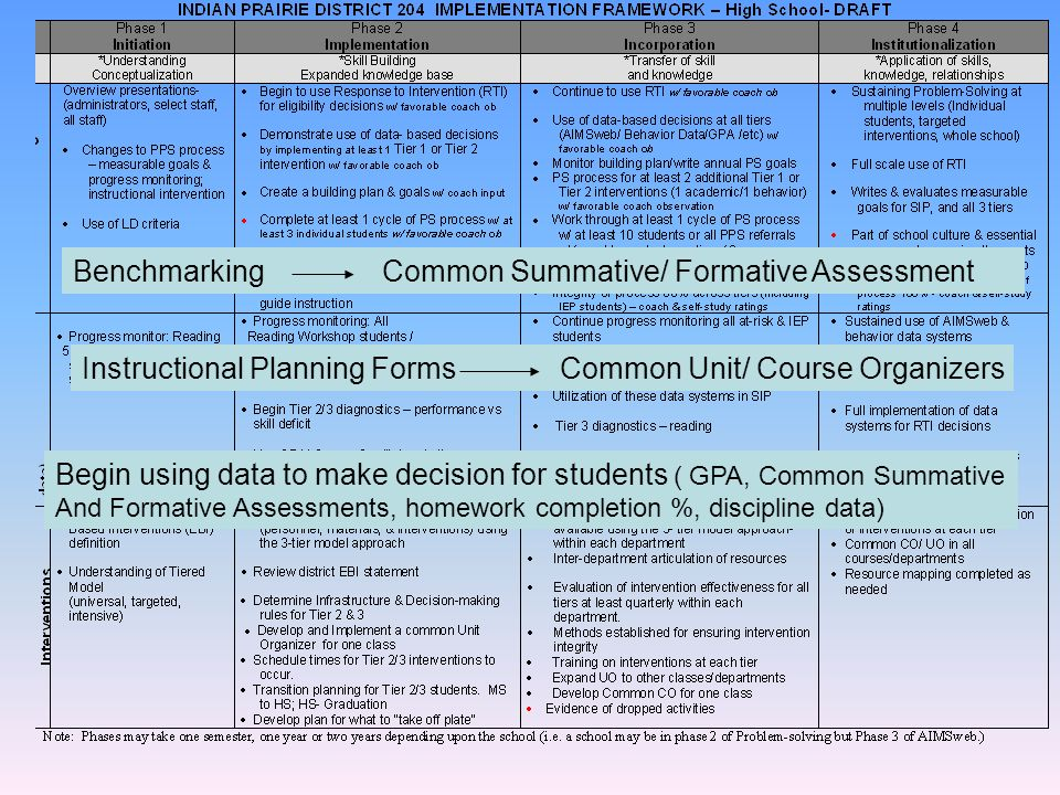 Benchmarking Common Summative/ Formative Assessment Instructional Planning Forms Common Unit/ Course Organizers Begin using data to make decision for