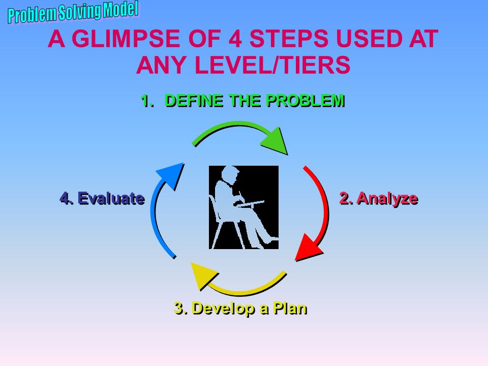 A GLIMPSE OF 4 STEPS USED AT ANY LEVEL/TIERS 4. Evaluate 2. Analyze 1.DEFINE THE PROBLEM 3. Develop a Plan