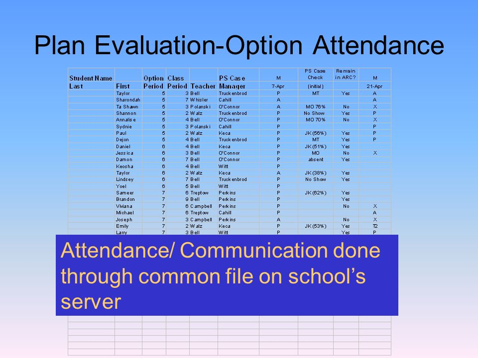 Plan Evaluation-Option Attendance Attendance/ Communication done through common file on schools server