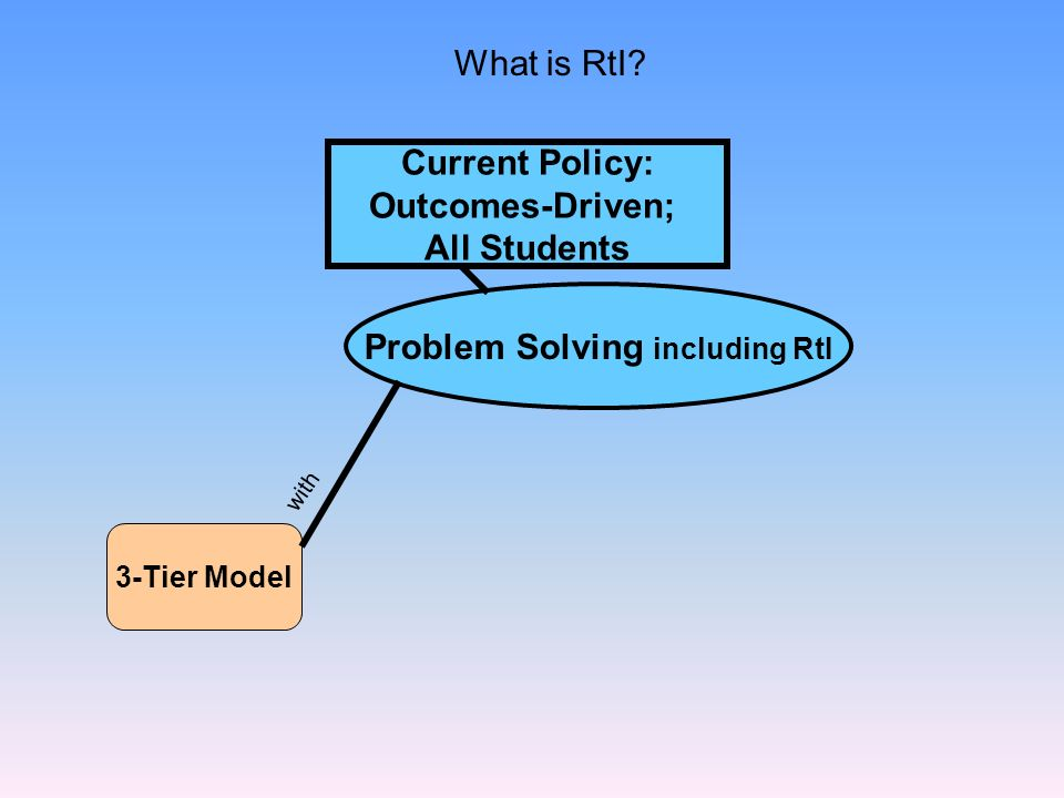 Problem Solving including RtI 3-Tier Model with Current Policy: Outcomes-Driven; All Students What is RtI?