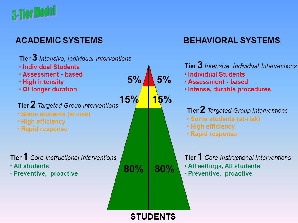 ACADEMIC SYSTEMSBEHAVIORAL SYSTEMS STUDENTS Tier 1 Core Instructional Interventions All students Preventive, proactive 80% Tier 1 Core Instructional I