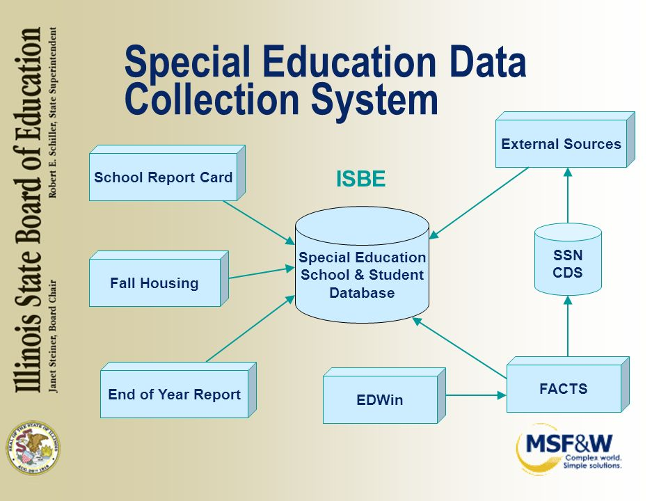 Special Education School & Student Database School Report Card FACTS EDWin End of Year Report SSN CDS External Sources Fall Housing Special Education Data Collection System ISBE