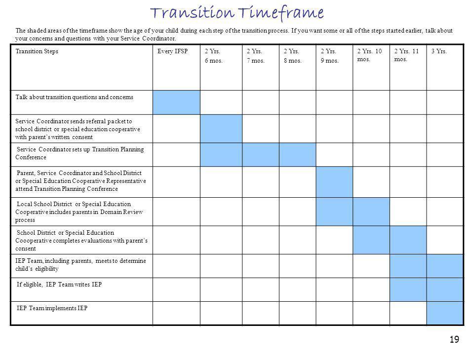 19 Transition Timeframe Transition StepsEvery IFSP2 Yrs. 6 mos. 2 Yrs. 7 mos. 2 Yrs. 8 mos. 2 Yrs. 9 mos. 2 Yrs. 10 mos. 2 Yrs. 11 mos. 3 Yrs. Talk ab