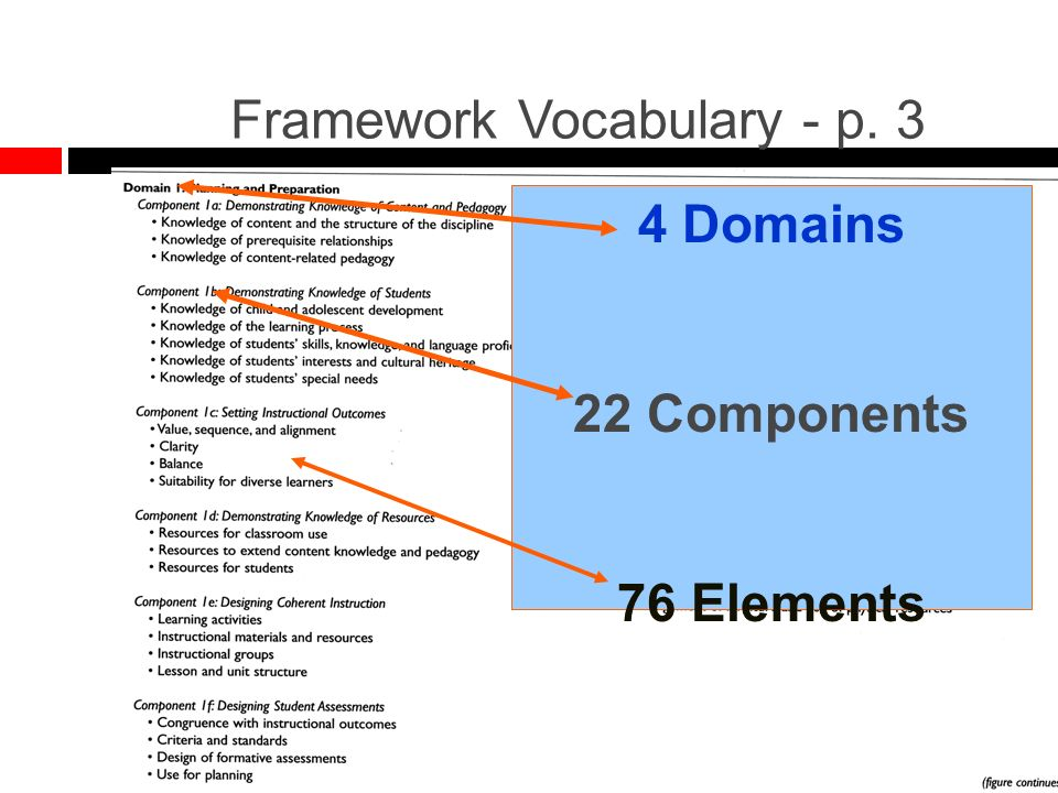 4 Domains 22 Components 76 Elements Framework Vocabulary - p. 3