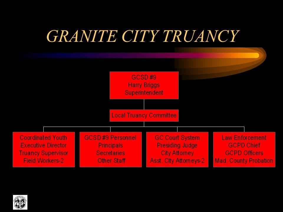 GRANITE CITY TRUANCY