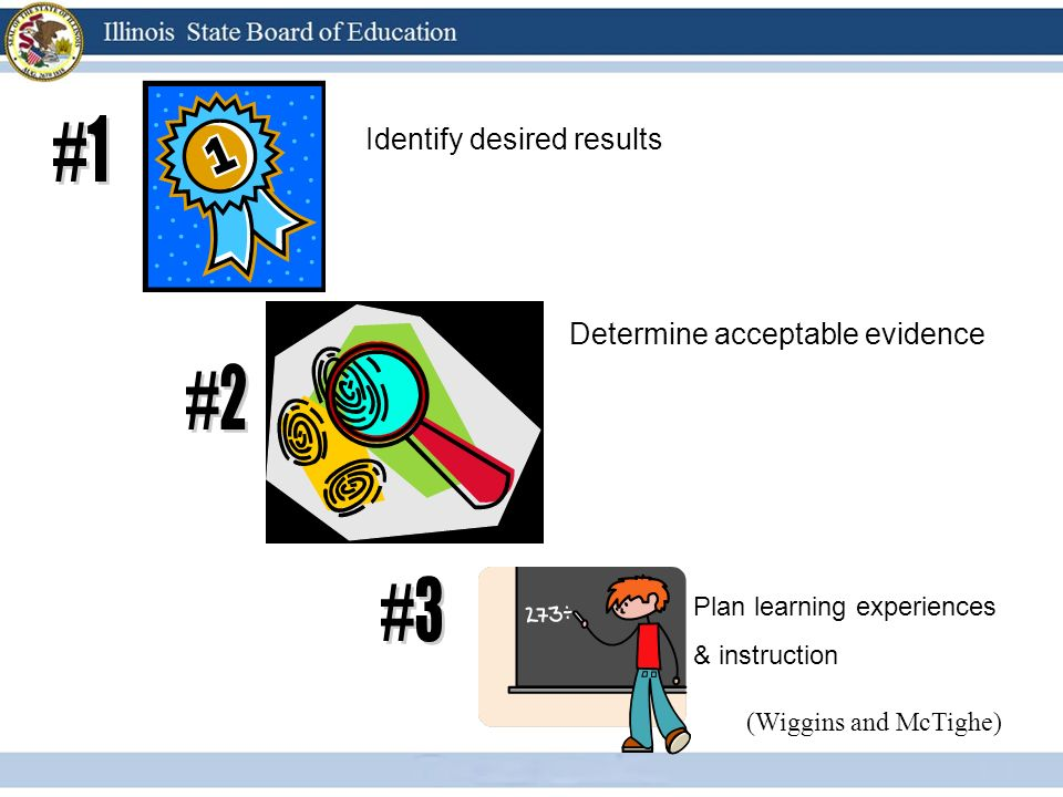 Identify desired results Determine acceptable evidence Plan learning experiences & instruction (Wiggins and McTighe)