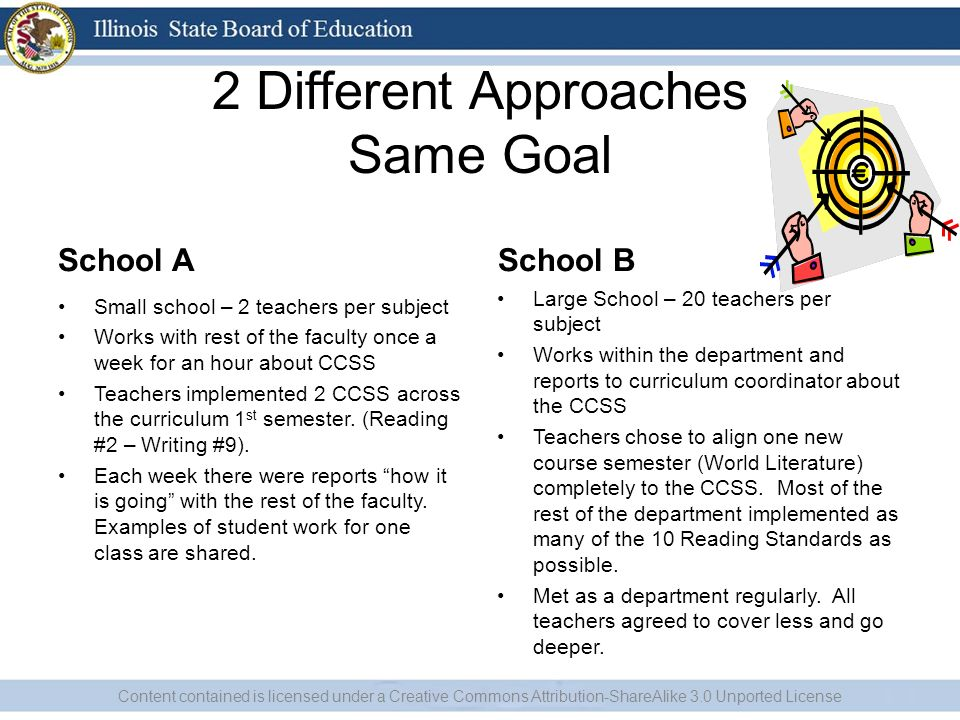 2 Different Approaches Same Goal School A Small school – 2 teachers per subject Works with rest of the faculty once a week for an hour about CCSS Teachers implemented 2 CCSS across the curriculum 1 st semester.