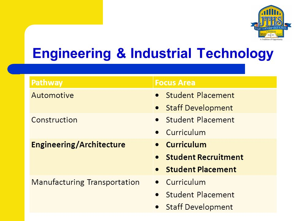 Engineering & Industrial Technology PathwayFocus Area Automotive Student Placement Staff Development Construction Student Placement Curriculum Engineering/Architecture Curriculum Student Recruitment Student Placement Manufacturing Transportation Curriculum Student Placement Staff Development