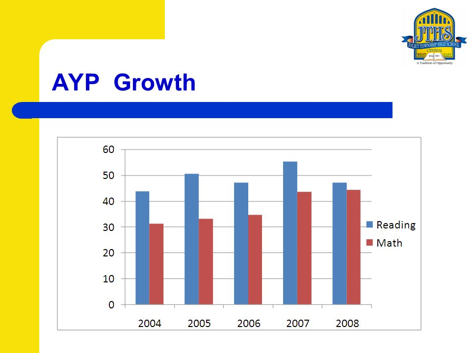 AYP Growth
