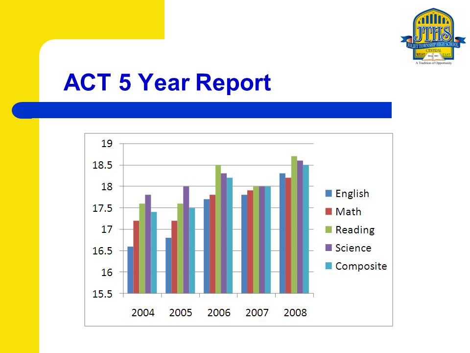 ACT 5 Year Report