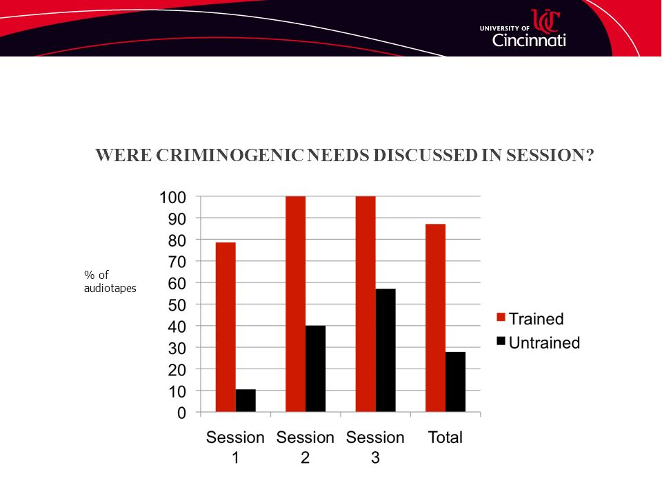 WERE CRIMINOGENIC NEEDS DISCUSSED IN SESSION? % of audiotapes