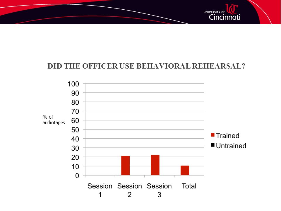 DID THE OFFICER USE BEHAVIORAL REHEARSAL? % of audiotapes