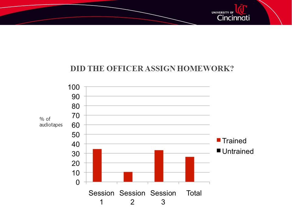DID THE OFFICER ASSIGN HOMEWORK? % of audiotapes