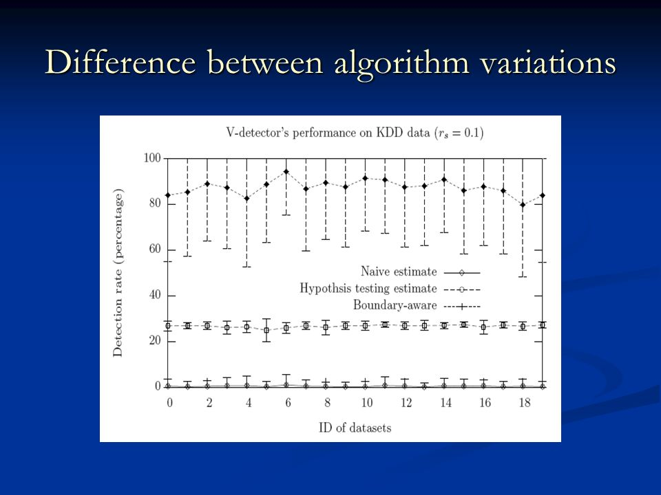 Difference between algorithm variations