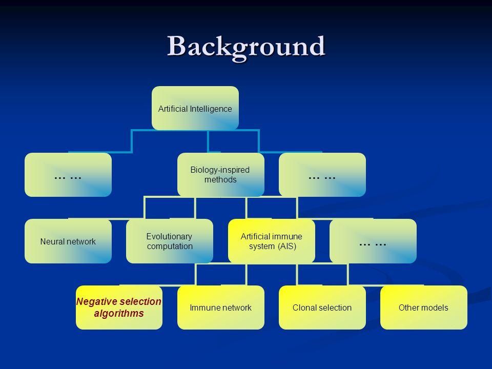 Background Artificial Intelligence … Biology-inspired methods … Neural network Evolutionary computation Artificial immune system (AIS) … Immune networ