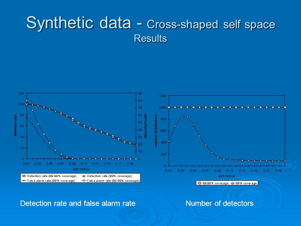 Synthetic data - Cross-shaped self space Results Detection rate and false alarm rateNumber of detectors