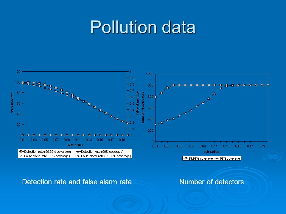 Pollution data Detection rate and false alarm rateNumber of detectors