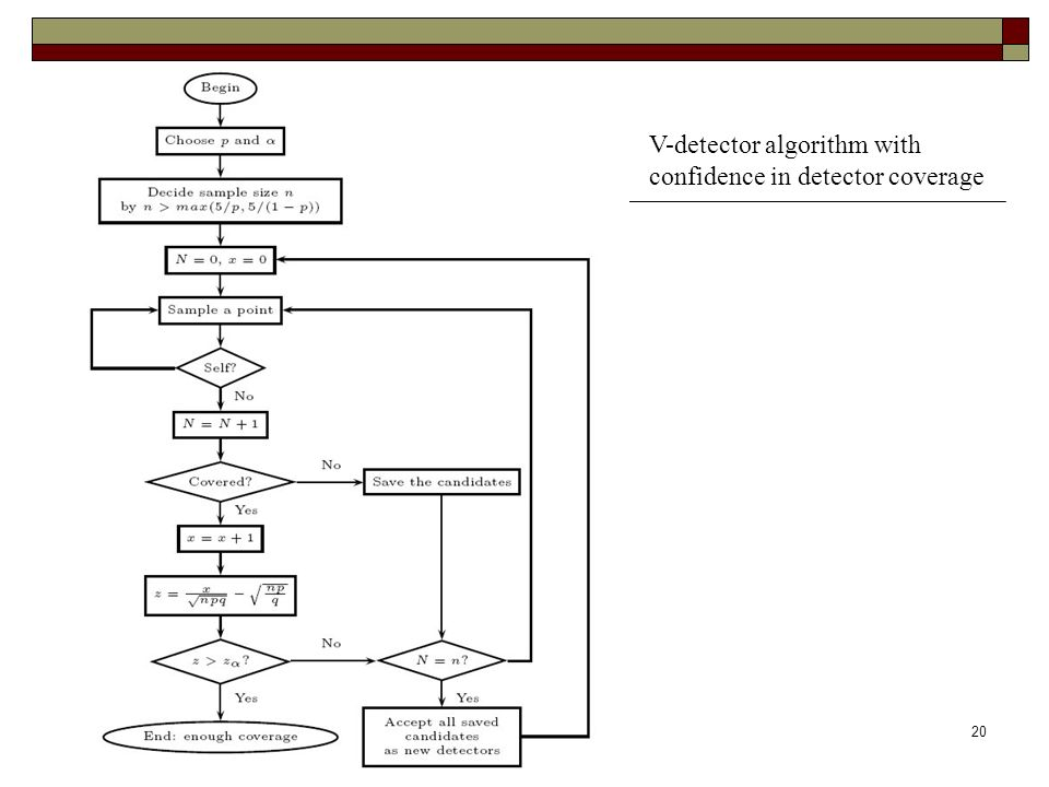 contribution20 V-detector algorithm with confidence in detector coverage