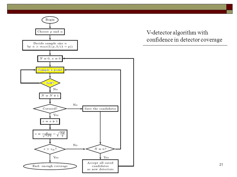 contribution21 V-detector algorithm with confidence in detector coverage