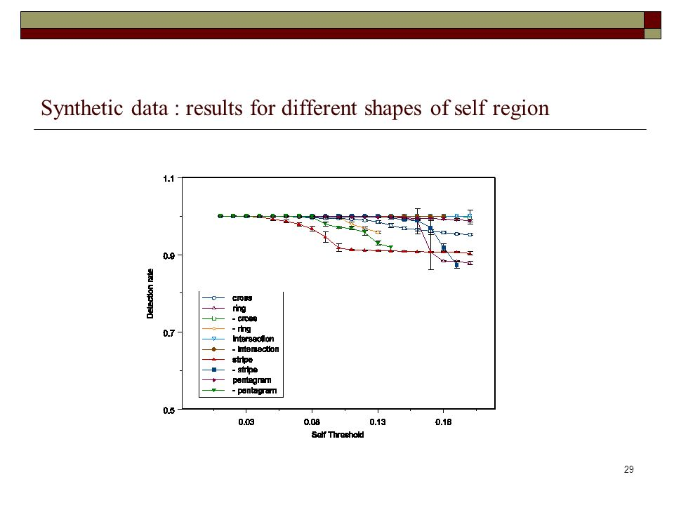 29 Synthetic data : results for different shapes of self region
