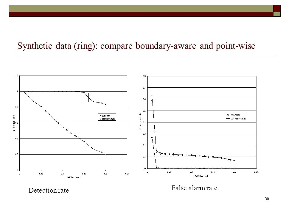 30 Synthetic data (ring): compare boundary-aware and point-wise Detection rate False alarm rate