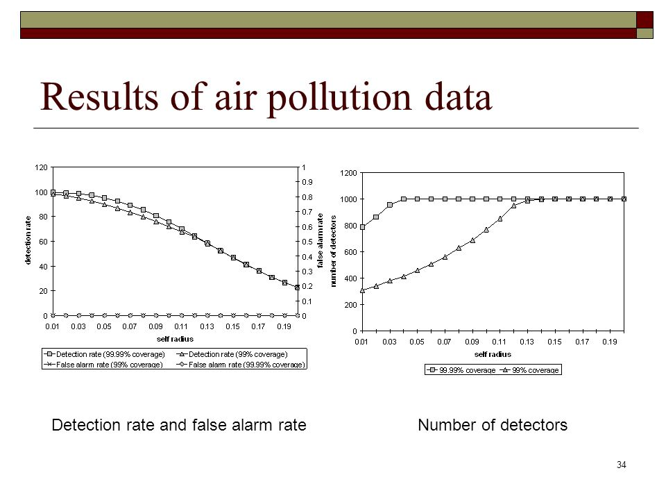34 Results of air pollution data Detection rate and false alarm rateNumber of detectors