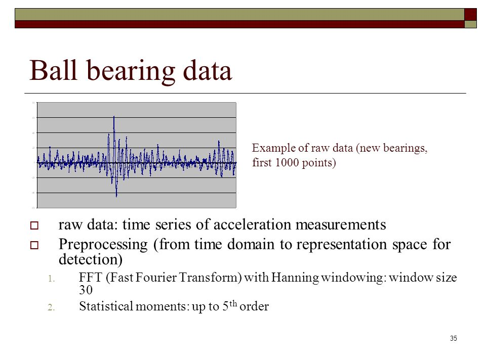 35 Ball bearing data raw data: time series of acceleration measurements Preprocessing (from time domain to representation space for detection) 1.