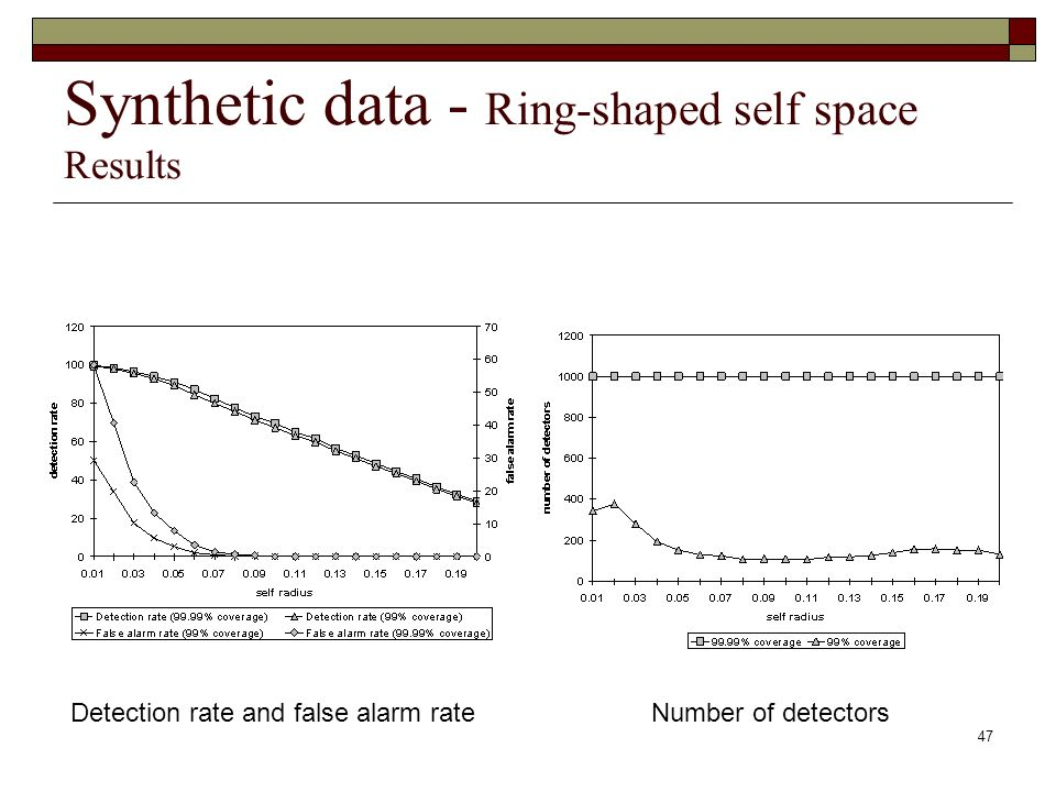 47 Synthetic data - Ring-shaped self space Results Detection rate and false alarm rateNumber of detectors