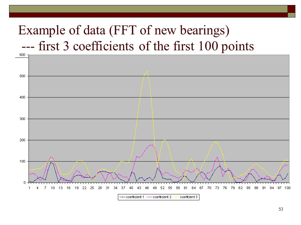53 Example of data (FFT of new bearings) --- first 3 coefficients of the first 100 points