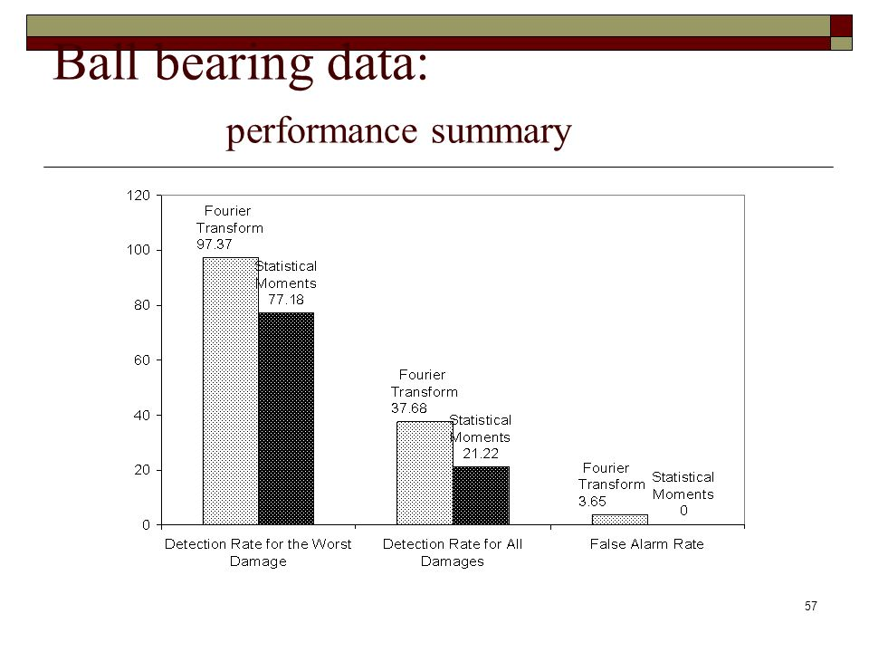 57 Ball bearing data: performance summary