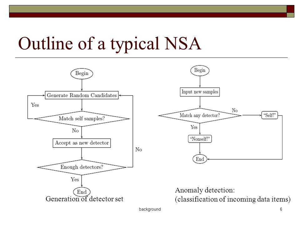 background7 Family of NSA Types of works about NSA Applications: solving real world problems by using a typical version or adapting for specific applications Improving NSA of new detector scheme and generation method and analyzing existing methods.
