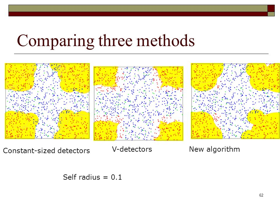 62 Comparing three methods Constant-sized detectors V-detectorsNew algorithm Self radius = 0.1