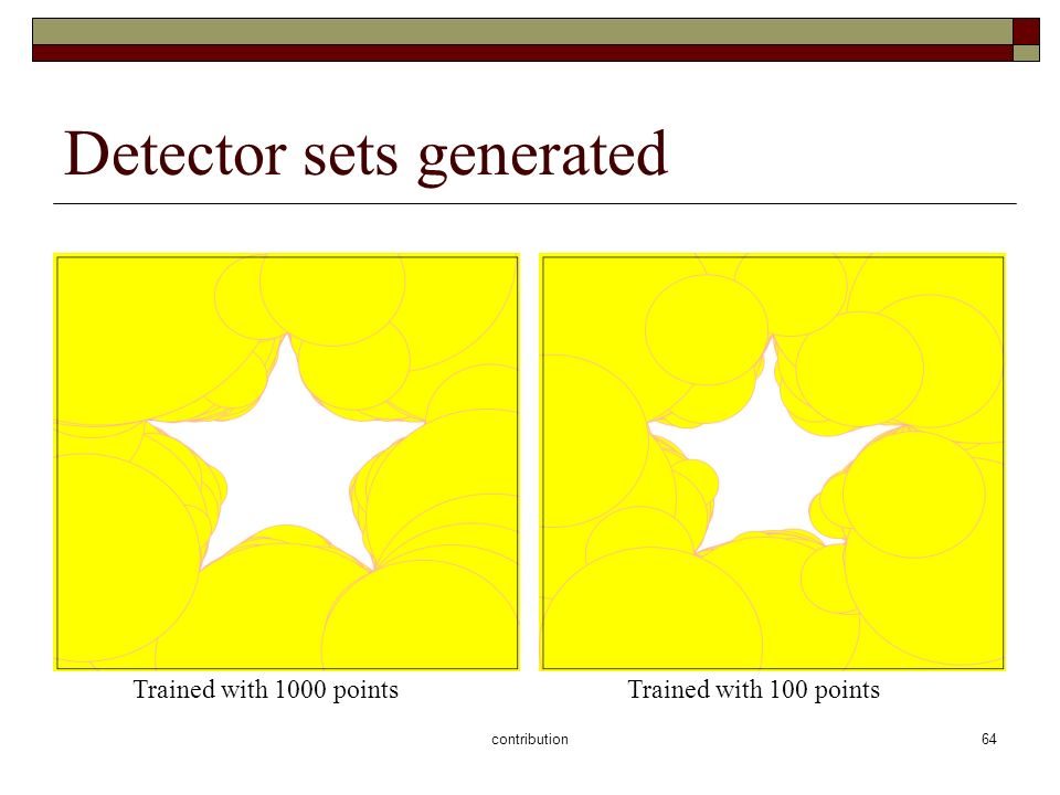 contribution64 Detector sets generated Trained with 1000 pointsTrained with 100 points