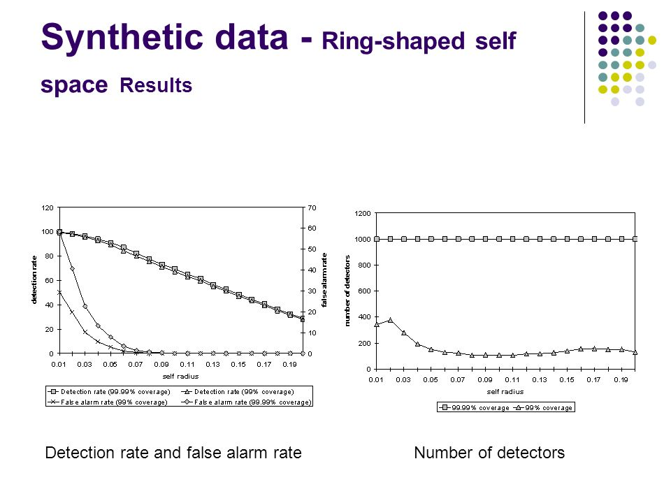 Synthetic data - Ring-shaped self space Results Detection rate and false alarm rateNumber of detectors